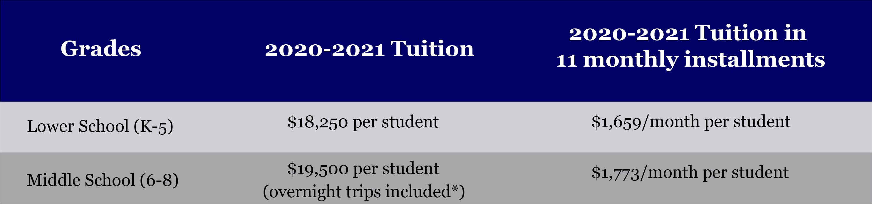 Lower School tuition $18,250 per student; Upper School tuition $19,500 per student